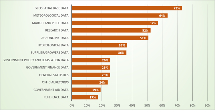 Figure 1: % of respondents indicating a data category as being key for the Agricultural Open Data Package (results from public consultation and GODAN Summit session participants pooled (63 respondents)